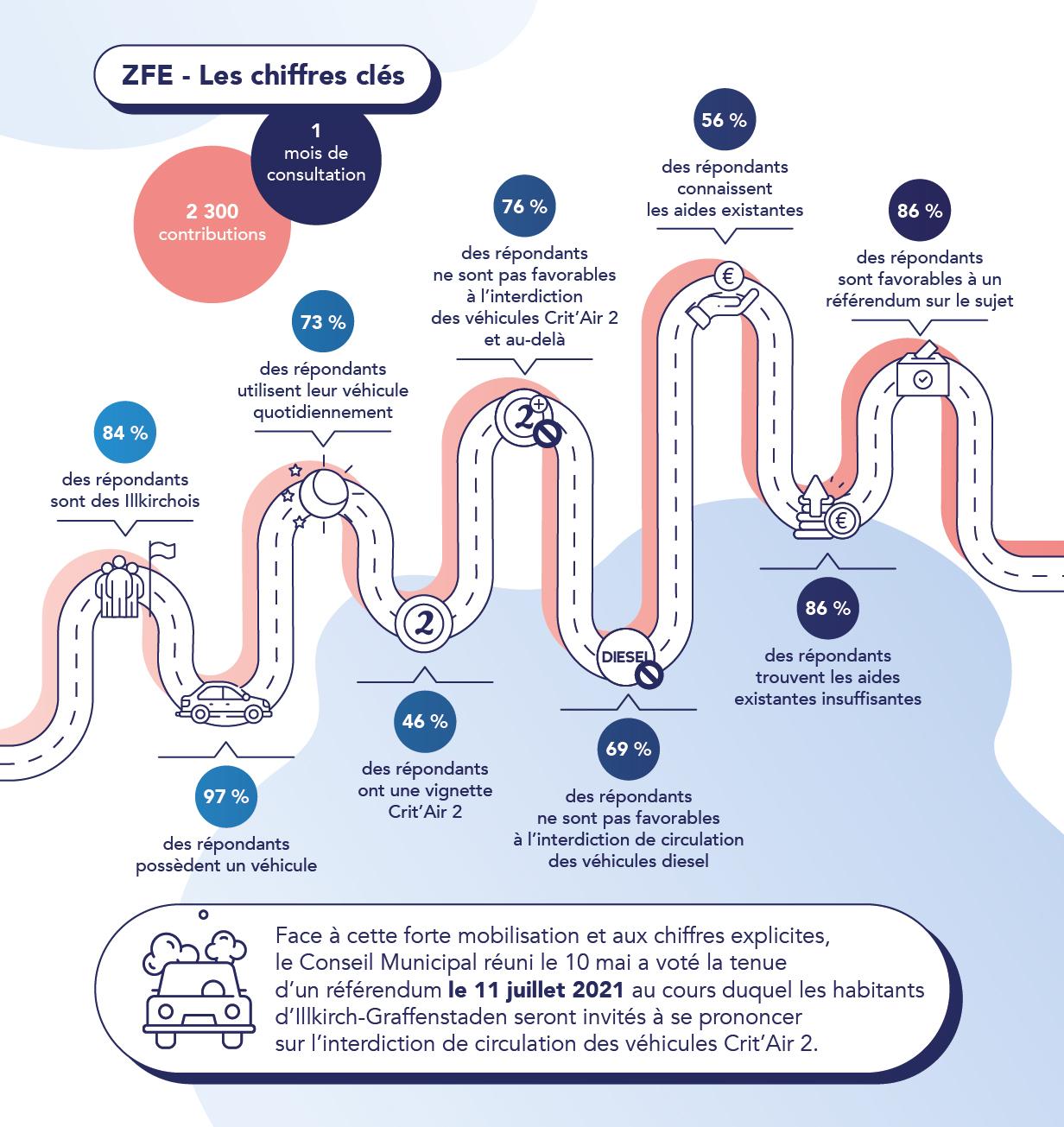 infographie chiffre clés consultation ZFE